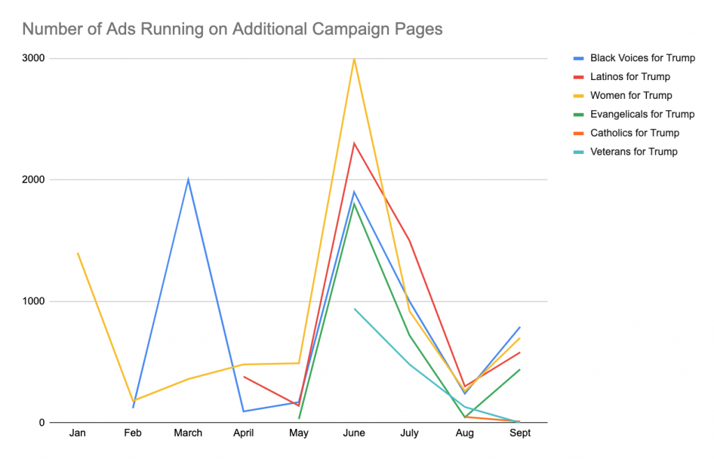 """Line chart showing the number of ads each of the Trump campaign's """"demographic"""" Facebook pages have run by month from January to September 2020. The chart shows a pronounced increase in ads in June, a decline in July and August, and then an increase for four of the pages in September (Black Voices for Trump, Latinos for Trump, Women for Trump, and Evangelicals for Trump)."""