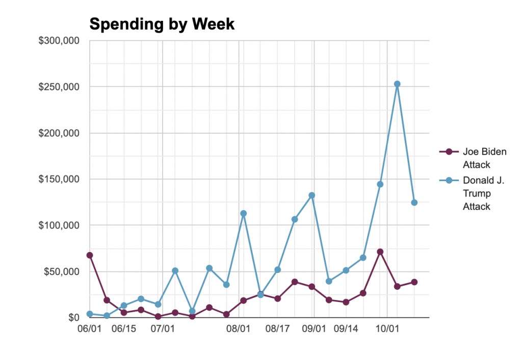Line chart showing weekly ad spending for Trump and Biden on attack ads in Wisconsin from 6/1 to 10/18.