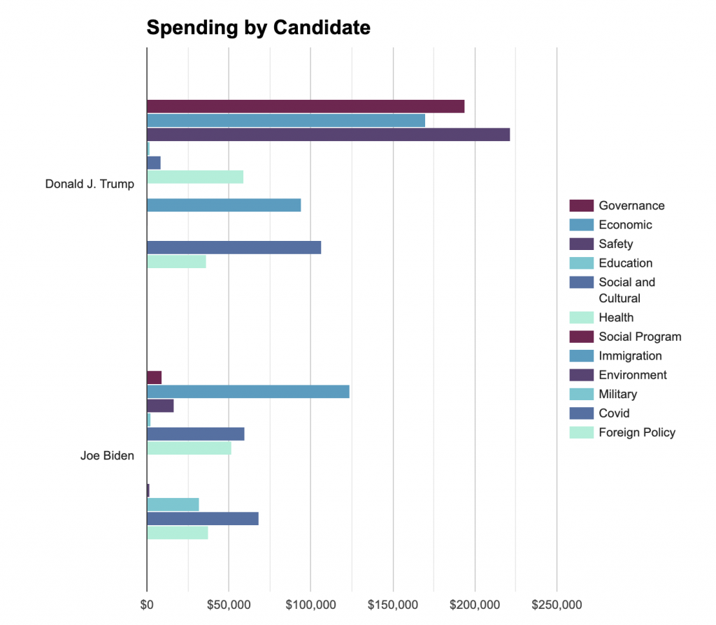 Bar chart showing Trump and Biden ad spending by message topic in Wisconsin from 6/1 to 10/18.