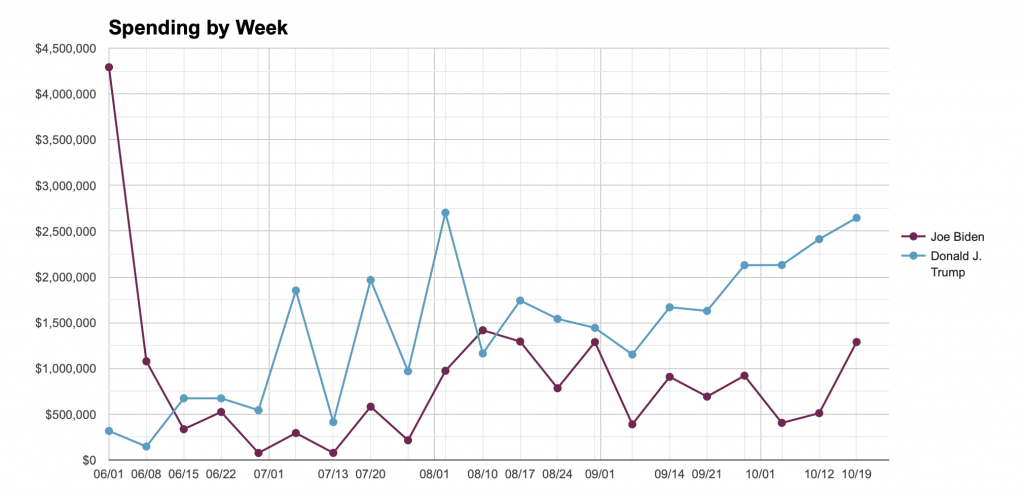 Line chart showing total weekly spending on attack ads by Trump and Biden from 6/1/20 to 10/19/20.