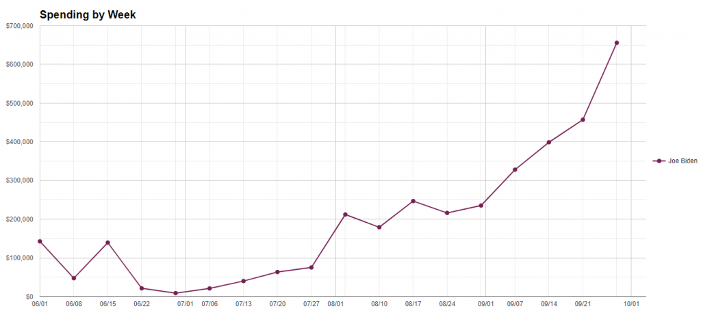 Line chart showing Biden weekly spending in Michigan from 6/1/20 to 10/4/20.
