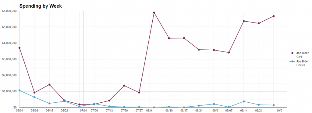 Line chart showing Biden's total weekly spending by message tone from 6/1/20 to 10/4/20.