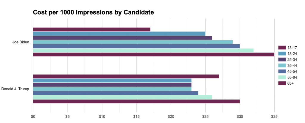Bar chart showing how much Trump and Biden each spent on ads per 1000 impressions by age group. The chart generally shows that Biden spent increasingly more on each older age group whereas Trump spent the most on 13-17 year olds and 65+.