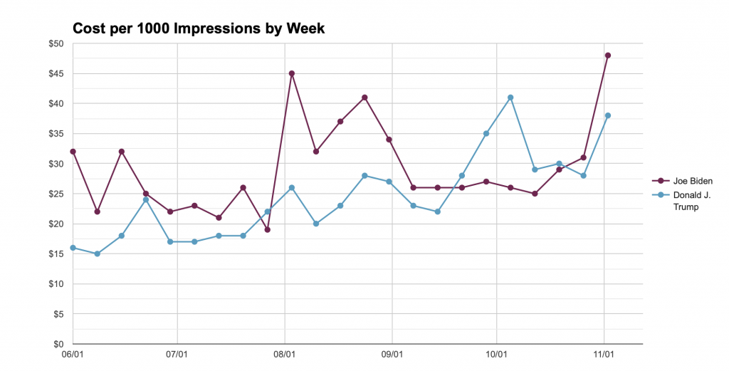 Line chart showing how much Biden and Trump each spent per 1000 impressions weekly from 6/1 to 11/1/20. The chart shows Trump generally spending less until Biden began spending less per 1000 impressions for parts of September and October.