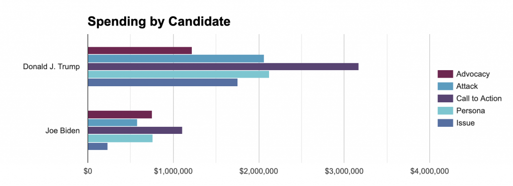 Bar chart showing spending by message type for Trump and Biden in Georgia from 6/1 to 11/1. The chart generally shows Trump and Biden both spending the most on Call to Action.