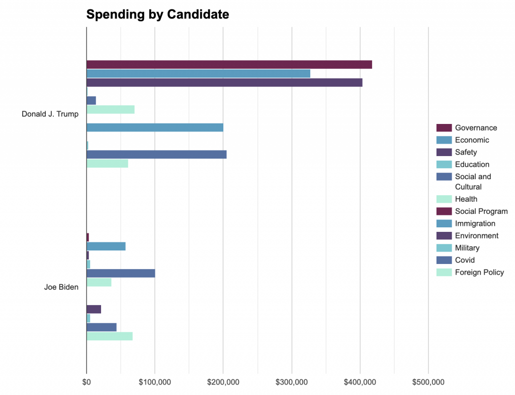 Bar chart showing Trump and Biden spending by message topic in Georgia from 6/1 to 11/1/20. The chart shows Trump spending the most on governance, economic, and safety and Biden spending the most on Social and Cultural, Foreign policy, and Economic.