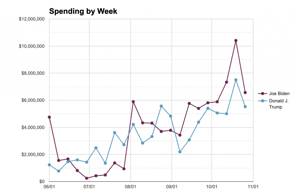 Line chart showing the overall ad spending for Trump and Biden in Georgia by week from 6/1 to 11/1/20.  For both candidates, the trend in spending is an increase over time, with Biden generally spending more each week since August.