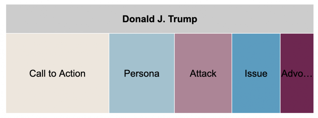 Tree plots showing ad spending for Trump's main Facebook page by message type from 6/1-11/1/20. From most to least spending, the Trump main page spent the most on Call to Action, Issue, Persona, Attack, Issue, and Advocacy.
