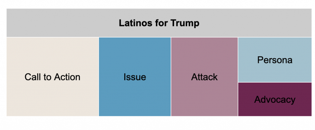 Tree plots showing Latinos for Trump ad spending by message type from 6/1-11/1/20. From most to least spending, Latinos for Trump spent the most on Call to Action, Issue, Attack, Persona, and Advocacy.