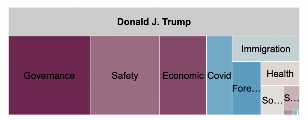 Tree plot showing ad spending by message topic for Trump's main page from 6/1 to 11/1/20. From most to least spent, Trump's main page spent he most on governance, safety, economic, covid, and immigration. Trump's main page spent comparatively less on the remaining topics.