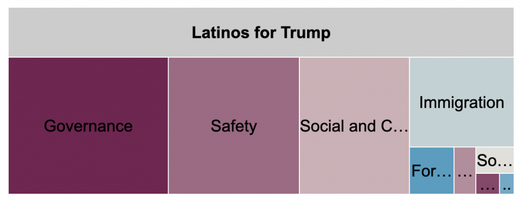 Tree plot showing ad spending by message topic for Latinos for Trump from 6/1 to 11/1/20. From most to least spent, Latinos for Trump spent the most on governance, safety, social and cultural, and immigration. The page spent comparatively much less on the remaining topics.