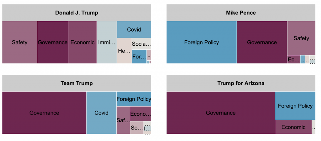 Tree map showing spending breakdown by message topic for Trump's main Facebook page, Mike Pence, Team Trump, and Trump for Arizona for ads in Arizona. Trump's main page spent the most on safety, governance, and economic topics. Mike Pence's page spent the most on foreign policy, governance, and safety. Team Trump spent the most on governance, COVID, and foreign policy. Trump for Arizona spent the most on governance, foreign policy, and economic.