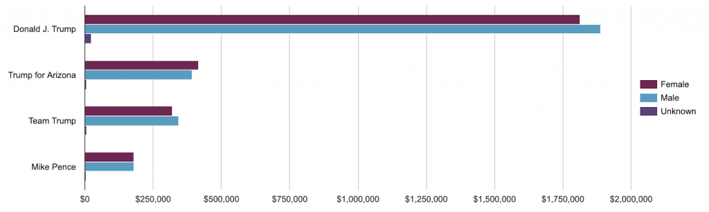 Bar graph showing how much each Trump page spent by gender in Arizona. Trump's main page spent slightly more on men. Trump for Arizona and Team Trump spent slightly more on women. Mike Pence spent roughly equal.