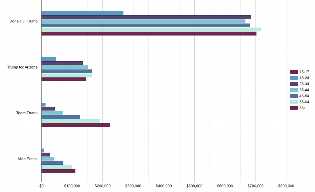 Bar chart showing how much each page spent on different age groups in Arizona. Team Trump and Mike Pence spent increasingly more on the older age groups. Trump and Trump for Arizona spent the least on 18-24 and roughly the same on the other age groups.