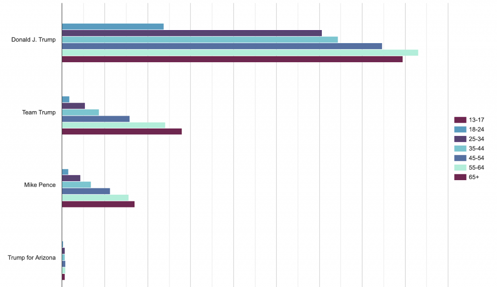 Bar chart showing how much each page spent by age group. Trump's main page, Team Trump, and Mike Pence spent increasingly more on each older age group. Trump for Arizona spent roughly the same amount, with 18-24 year-olds receiving the lowest amount.