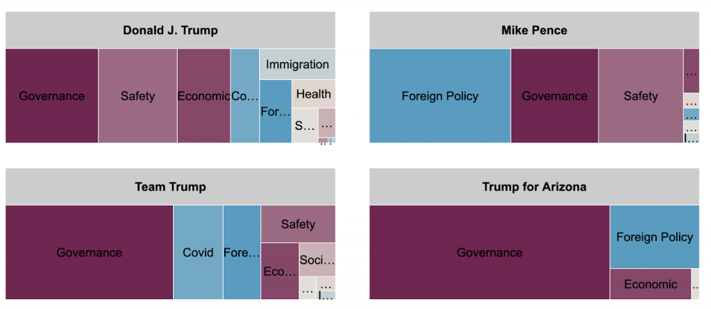 Tree map showing spending breakdown by message topic for Trump's main Facebook page, Mike Pence, Team Trump, and Trump for Arizona. Trump's main page spent the most on safety, governance, and economic topics. Mike Pence's page spent the most on foreign policy, governance, and safety. Team Trump spent the most on governance, COVID, and foreign policy. Trump for Arizona spent the most on governance, foreign policy, and economic.