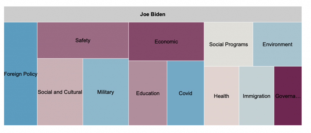 Tree map showing Biden's spend per 1000 impressions by message topic. The map indicates that Biden spent the most on foreign policy, safety, social and cultural, military, and economic ads.