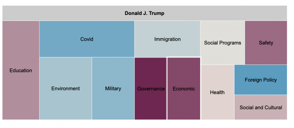 Tree map showing Trump's spend per 1000 impressions by message topic. The map indicates that Trump spent the most on education, environment, covid, and the military.