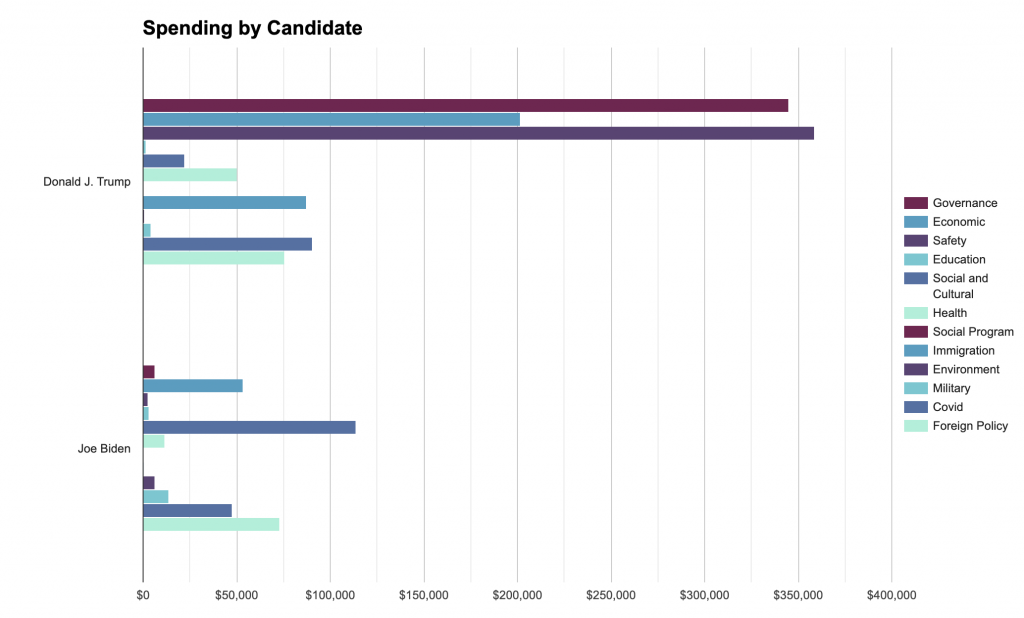 Bar chart showing spending by message topic for Biden and Trump in Ohio from 6/1 to 11/8/20. Trump has spent the most on safety, governance and economic. Biden has spent the most on social and cultural, foreign policy, and economic.