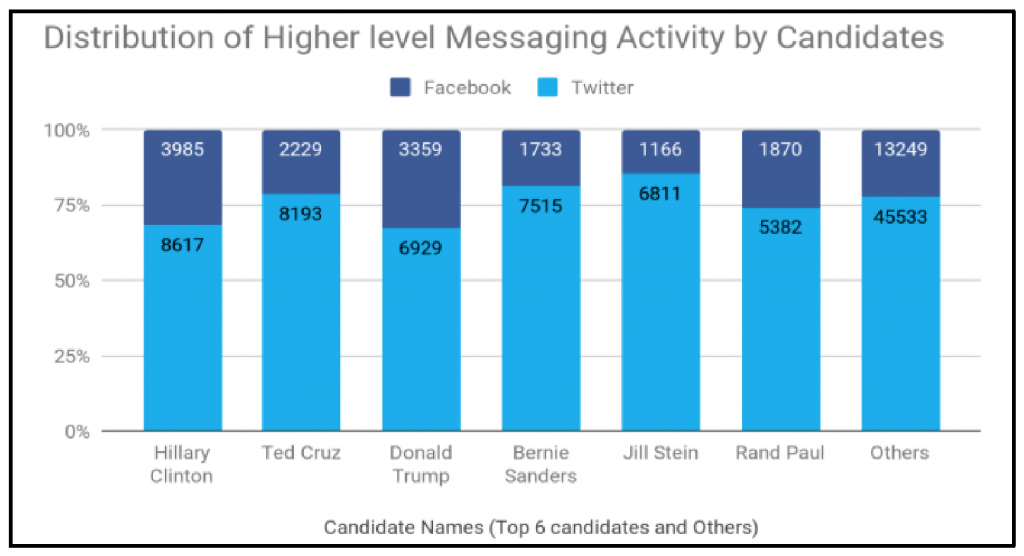 """A bar plot, titled """"Distribution of higher level messaging activity by candidates."""" The X-axis displays the candidates' names, while the Y-axis shows the percentage of messages that each candidate posted to Facebook and Twitter."""
