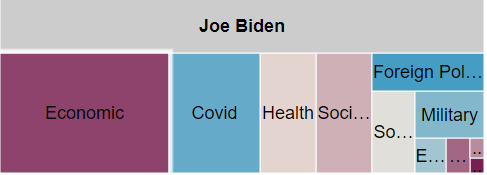 Tree map showing spending by message topic for Biden in Arizona from 6/1 to 11/8/20. Biden spent the most on economic, covid, health, and social and cultural ads.