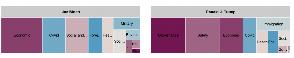 Tree charts for spending per topic by Biden and Trump in the battleground states. Biden spent the most on economic, covid, and social and cultural issues. Biden spent the least on safety, education, and governance. Trump spent the most on governance, safety, and economic. Trump spent the least on social and cultural, education, and military.