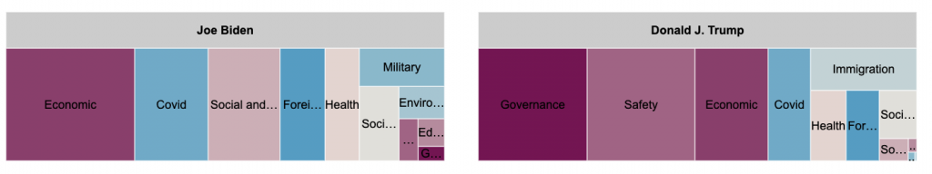 Tree maps showing how much Biden and Trump spent on each of the message topics. Biden spent the most on economic, COVID, and social and cultural policies and the least on safety and immigration. Trump spent the most on governance, safety, and economic topics and the least on the environment and the military.