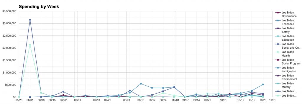 Line chart showing Biden's weekly spending per topic between June 1st and November 1st.