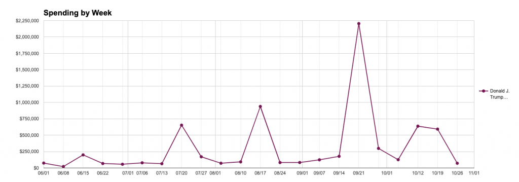 Line chart showing Trump's weekly spending on governance ads. The chart shows multiple spikes in spending, the largest being in the week of September 21 ($2.2m), with smaller spikes prior on during the weeks of August 17 ($939k), July 20 ($654k) and June 15 ($199k) and after, October 12-19 ($638k and $593k).