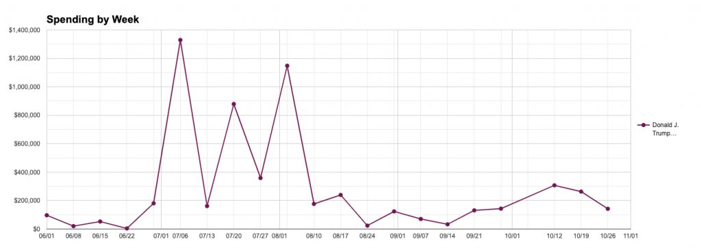 Line chart showing Trump's weekly spending on safety ads. The chart shows multiple spikes in spending, including the weeks of July 6 ($1.3m), July 20 ($879k) and August 3 ($1.1m).