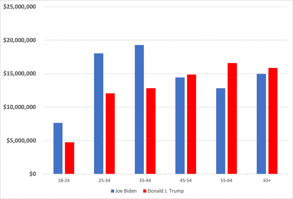 Bar charts showing Biden and Trump ad spending by age cohort between 6/1 and 11/1/20. Both campaigns spent the least on the 18-24 age group. Biden spent the most on the 25-34 and 35-44 age groups whereas Trump spent the most on 55-64 and the 65+ age groups.