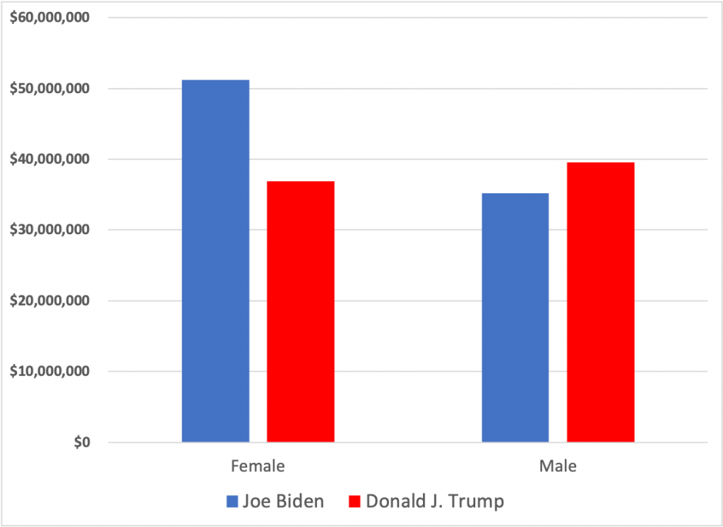 Bar chart showing how much Biden and Trump spent running ads targeting women and men. Biden spent $51.5 million targeting women and $35.3 million targeting men. Trump spent $37 million targeting women and $39.7 million targeting men.
