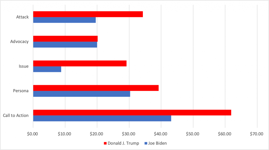 Bar chart showing how much Trump and Biden spent on ads by message type between 6/1 and 11/1/20. Trump spent more on each type than Biden and focused the most on call to action and persona messages. Biden focused the most on call to action and persona messages.