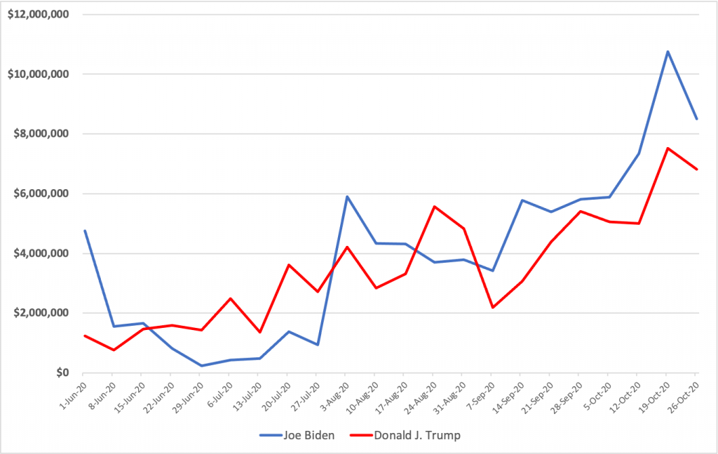 Line chart showing total weekly spending by the Biden and Trump campaign on their main pages from 6/1 to 11/1/20. Trump generally spent more each week in the early weeks and Biden spent more than Trump from the week of 9/14 on.