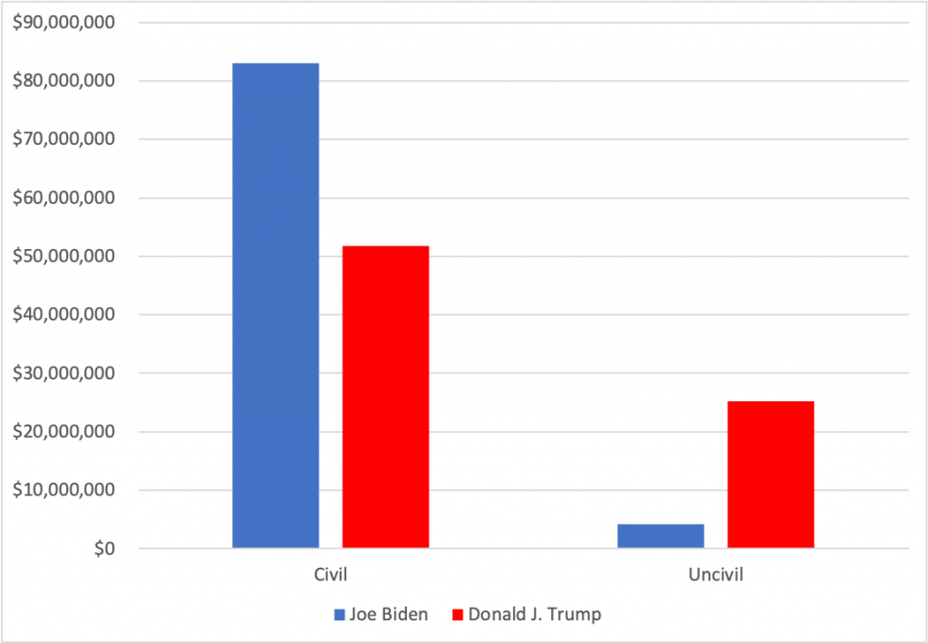 Bar chart showing spending by civility for Biden and Trump from 6/1 to 11/1/20. The vast majority of Biden's ads are civil whereas nearly one-third of Trump's ads are uncivil.